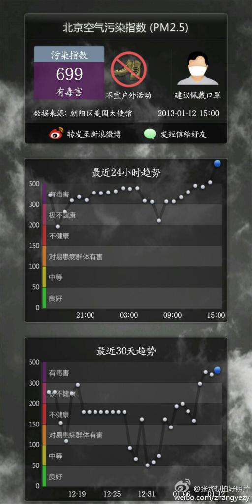 Air Pollution in Beijing, reaches a new high. PM 2.5 at 699.